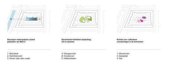 DELVA-Landscape-architects-deeltuin-veemarkt-behappy-synchroon-metabolic-meesvisser-deeleconomie-binnentuin-duurzaamheid-amsterdam-antwerpen-steven-Deeltuin2-2-2