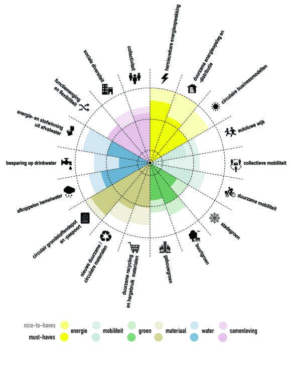 delva-landscape-architects-2-studioninedots-amvest-hurks-re-born-onderzoek-circulariteit-grasweg-amsterdam-antwerpen-spinnenwebdiagram