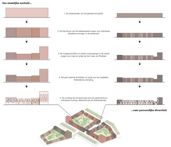 delva-landscape-architects-skonk-rotte-rotterdam-amsterdam-antwerpen-rotterdam-parkstad-powerhouse-company-gevelaanzicht